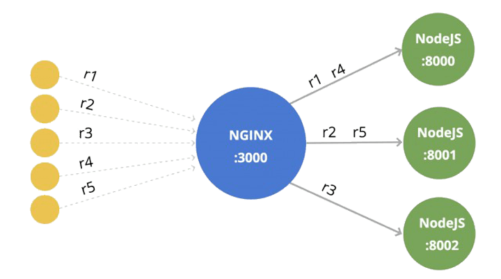 Nginx proxy to multiple Node servers