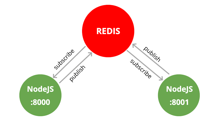 Scaling Node js Socket Server with Nginx and Redis | Jscrambler Blog