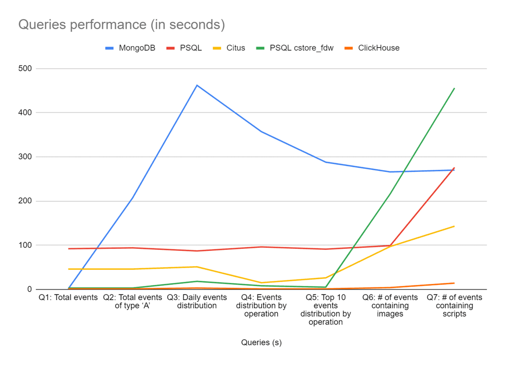 Data Processing Queries Performance