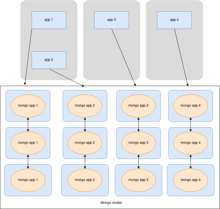 Environment Containers